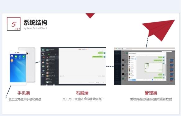 微信聊天内容管理工具实时管理手机内容和操作行为